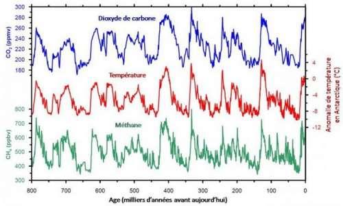 gaz-effet-serre-evolution.jpg